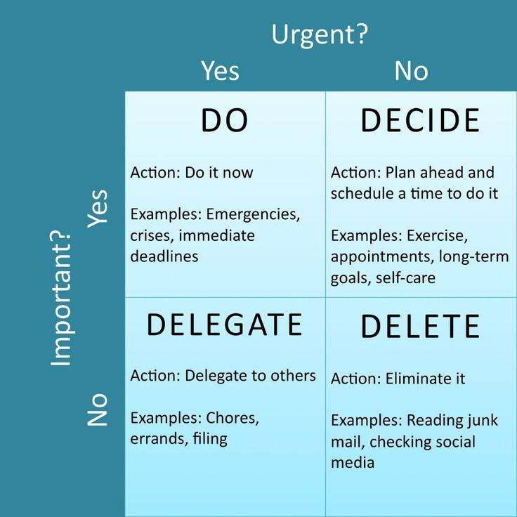 The priority matrix helps you identify the level of importance and urgency of demands and what action to take.