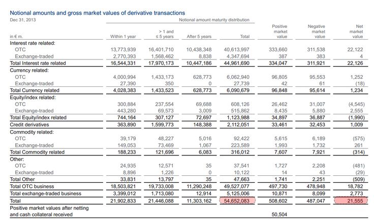 The Elephant In The Room: Deutsche Bank's $75 Trillion In Derivatives Is 20 Times Greater Than German GDP   Zero Hedge