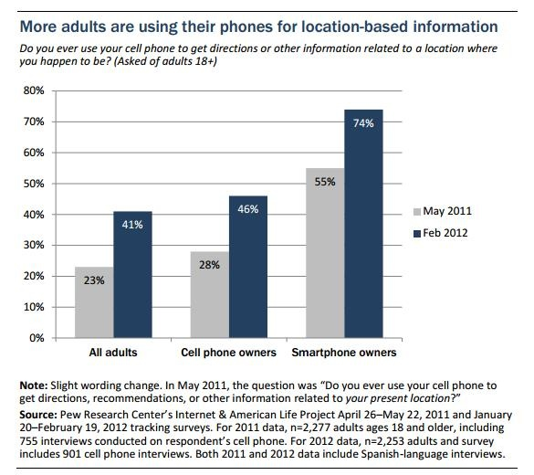 A study by the Pew Internet & American Life Project says 18 percent of smartphone owners use check-in apps. That's up from 12 percent in May 2011! Repin if you've used these apps and let us know where you've checked in.