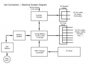 Wiring Diagram Rv Conversion