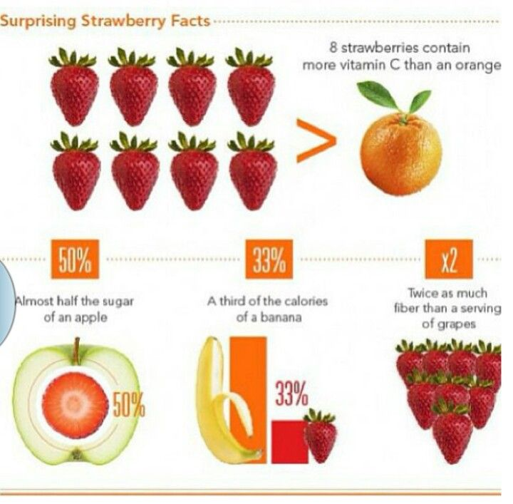 Surprising Strawberry Facts