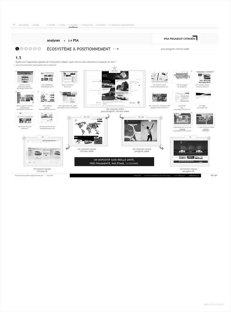 analyse de data IAFACTORY, analyse de la concurrence Renault