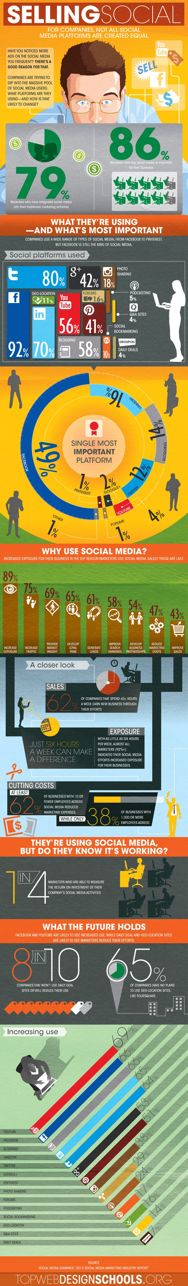 How businesses use social media (Infographic)