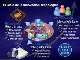 Resultado de imagen para ciclos de innovacion tecnica