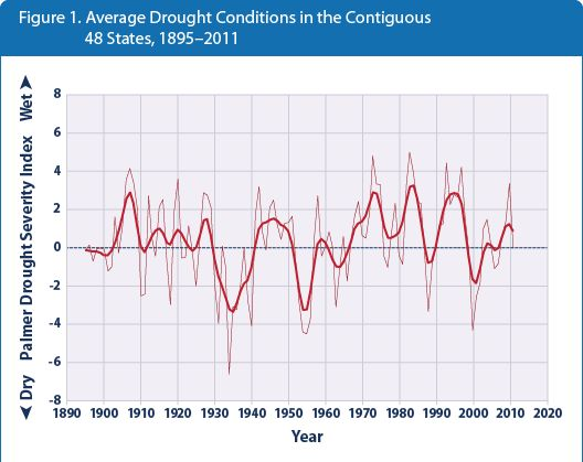 Climate change in the United States - Wikipedia, the free encyclopedia #globalwarming #climatechange #COP21 #Paris – More at http://www.GlobeTransformer.org
