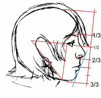 Ako nakresliť tvár