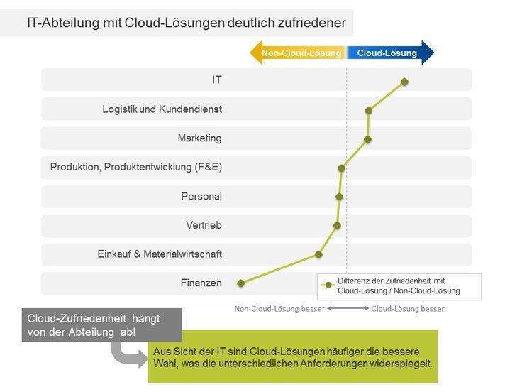 IT-Cloud-Index: Gemischte Gefühle