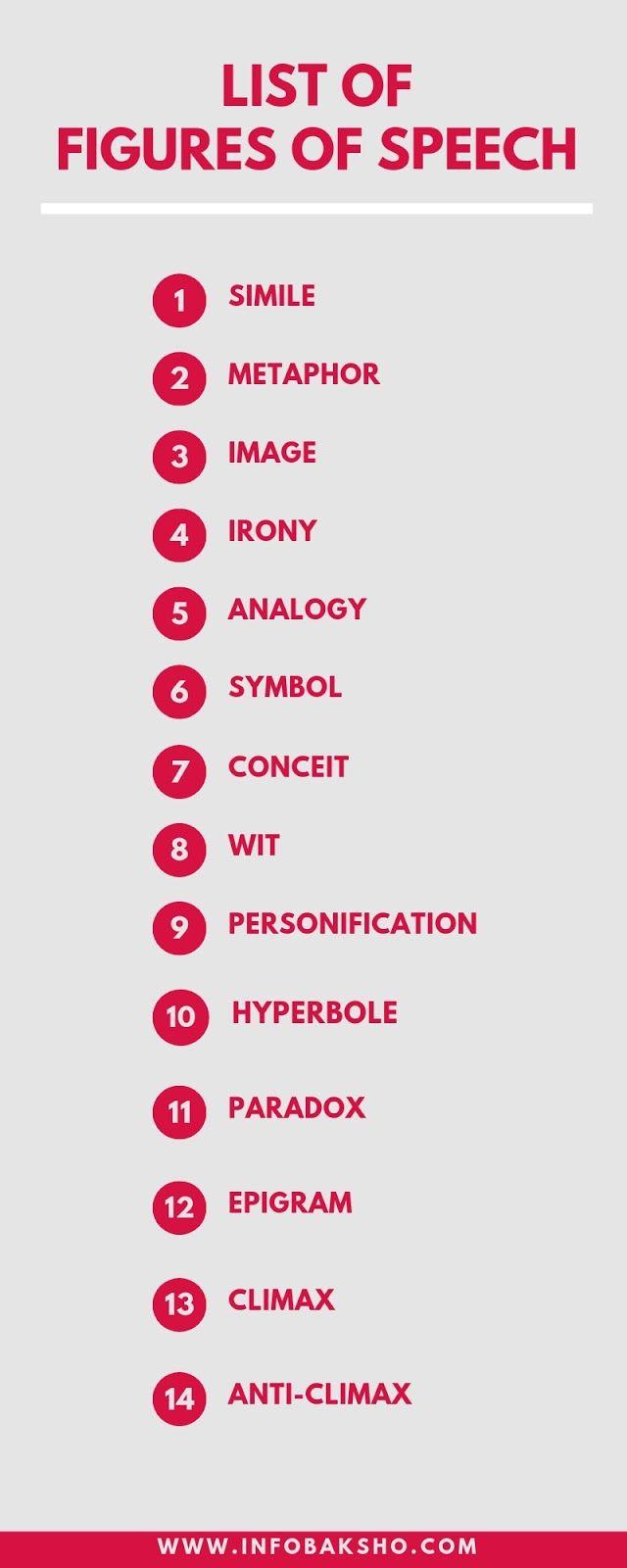 Figures Of Speech Definition Figure Of Speech Learn English