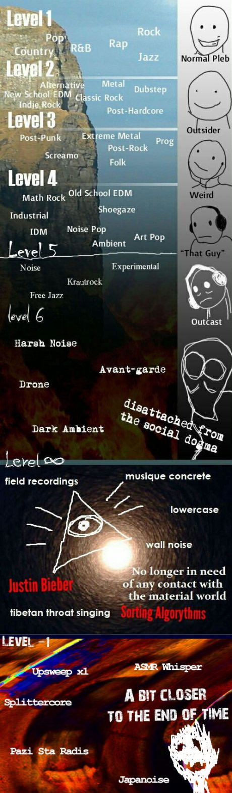 Levels of Music 3.0
