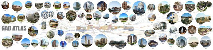 GAD Architecture : Gokhan Avcioglu GAD ATLAS infographic