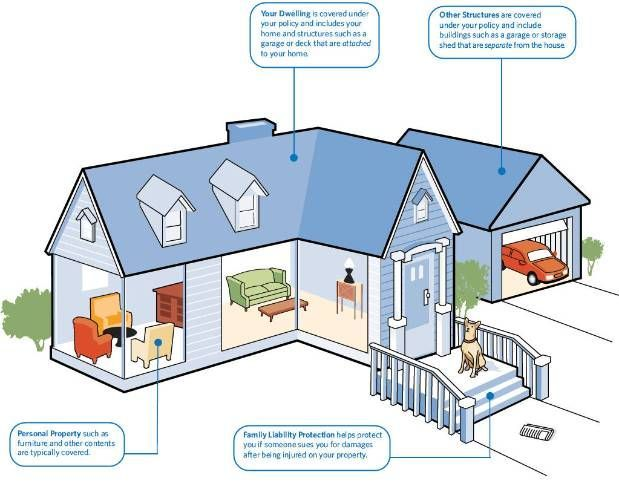 Homeowner Insurance Alstate Infographic Homeowners Insurance