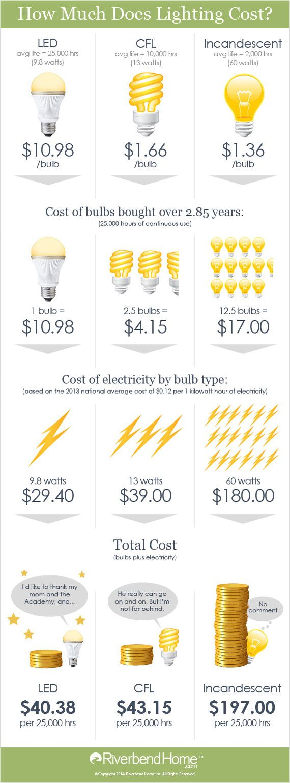 Our infographic compares how much you'll spend on different types of lighting