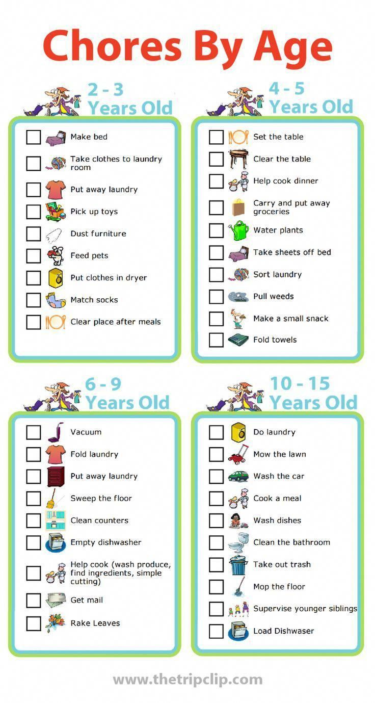 Use These Age Ropriate C Lists To Create A Chart For Your Kids I Like Pick 1 Or 2 New Cs Each Year Add My Responsibilities