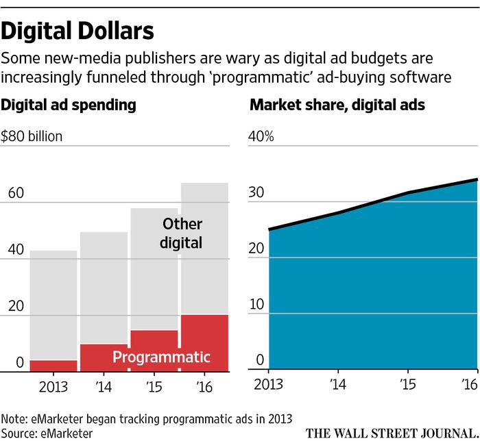 Publishers That Say No to Automated Ad Sales - WSJ
