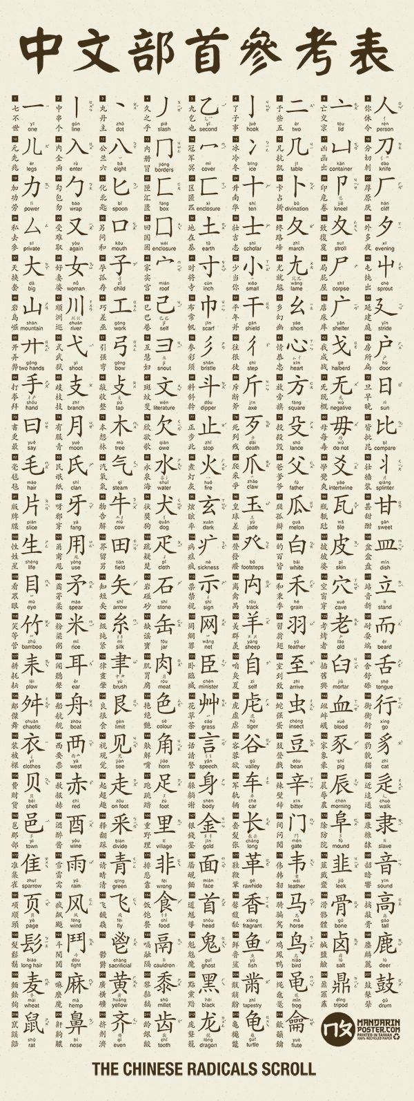 Chinese radicals very clear chart: Introducing the new Chinese Radicals Scroll : Mandarin Poster $15