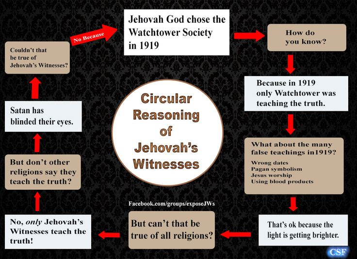 #jehovah's witnesses #jw.org #cult #watchtower #jehovah's #shunning #exjw The Meme Group for Ex Jehovah's Witnesses who enjoy Humor and Frivolity https://www.facebook.com/groups/Excult
