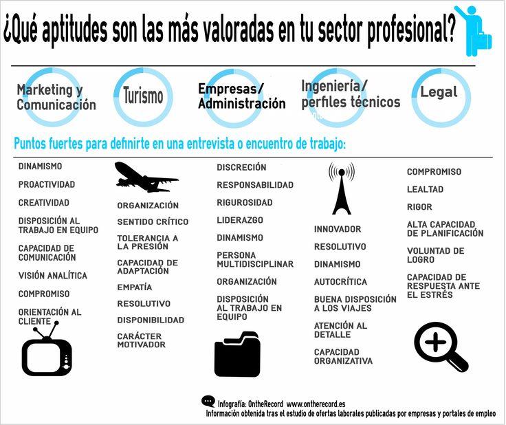 Aptitudes laborales más demandadas por las empresas http://www.ontherecord.es/aptitudes-laborales-demandadas-por-las-empresas/