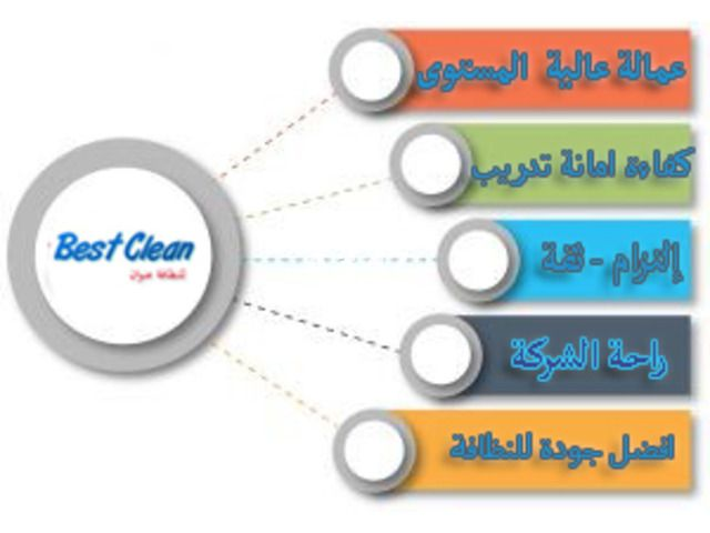 Best Clean لخدمات النظافة وادارة المشروعات Cleaning Cleaning Service Electronic Products