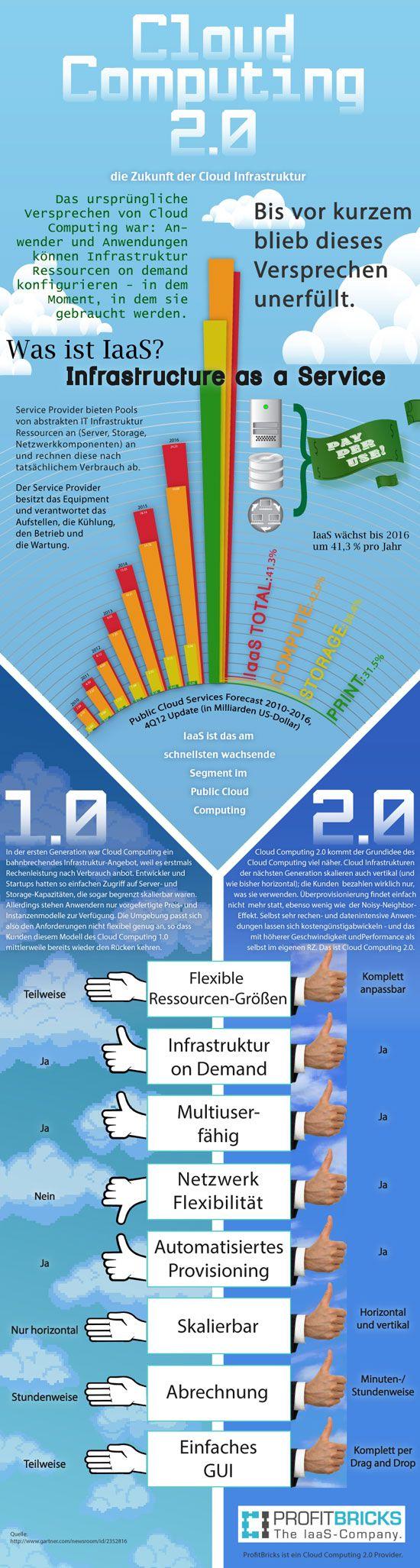 Cloud Computing 2.0 die Zukunft der Cloud Infrastruktur