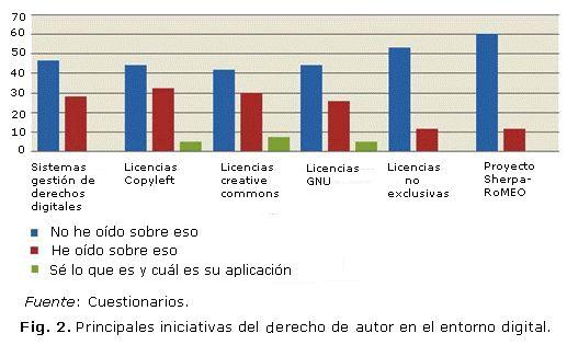 ACIMED - Conocimiento y prácticas asociadas al derecho de autor en profesionales de la información de los institutos y centros de investigación de la red de salud de La Habana