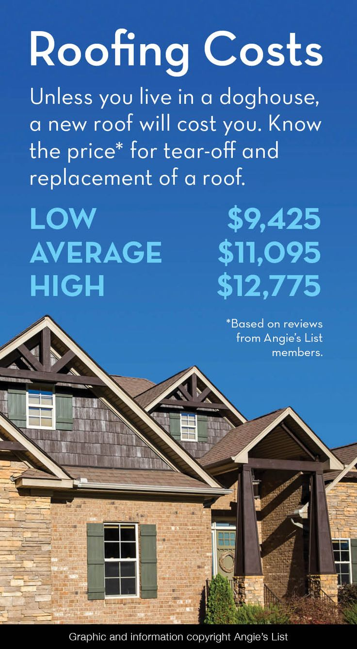 Roofing Costs: Know The Price For A Roof Tear Off And Replacement.