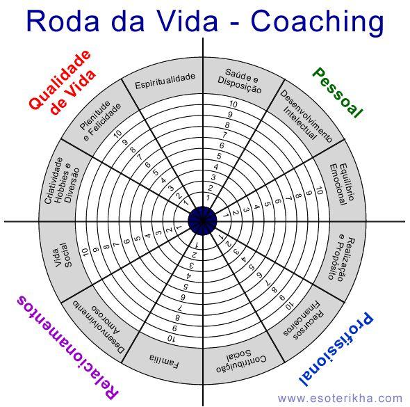 Como utilizar a Roda da Vida numa sessão de Life Coaching
