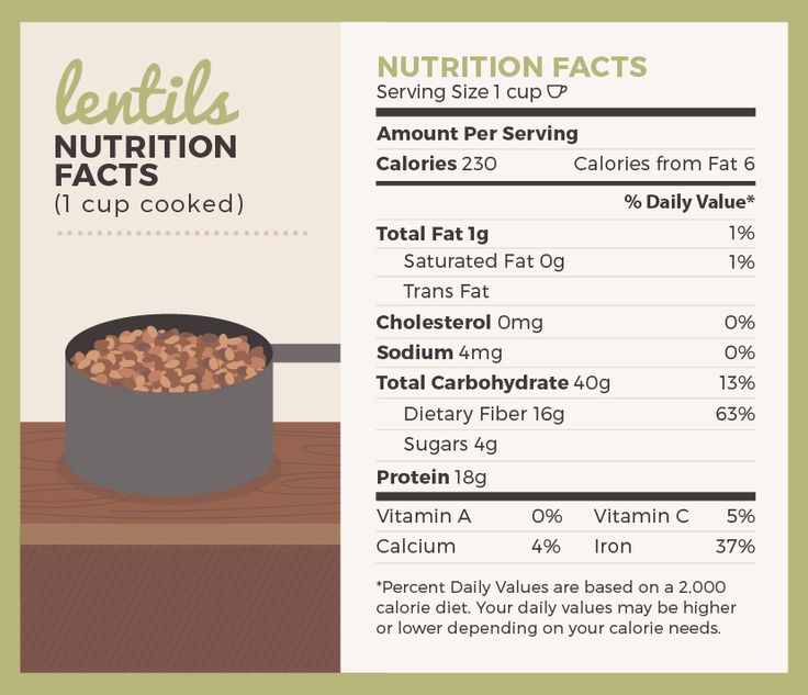 Lentil Nutrition Facts