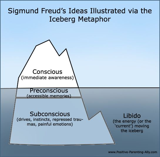 sigmund freud's structural model of the Fredu also developed the model of the mind as presented in the ego and the id, which was his scholarly work in 1923 several scientists were inspired by freud's theories including jung and adler, to name a few  freud claimed that the mind had three structural elements that included the id, ego and the super-ego  quote by sigmund freud.