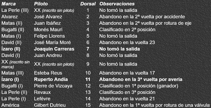 Participantes  y clasificación del GP Penya Rhin 1921 Vilafranca del Penedes