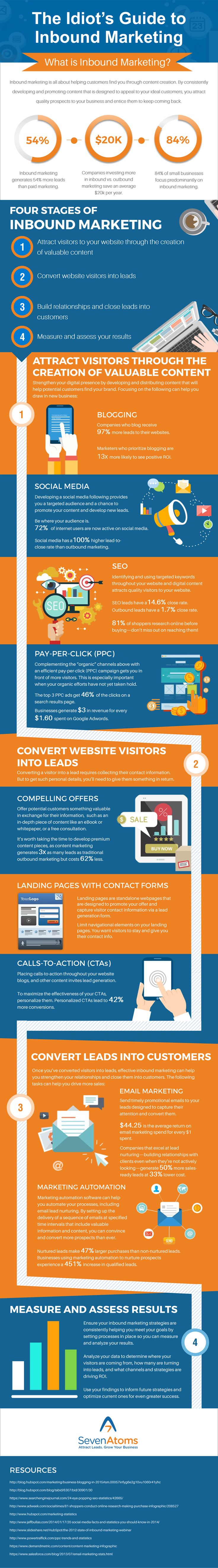 Inbound marketing is the heart and soul of any successful online campaign. In order to get people to notice your brand and, more importantly, convert those people into customers, you'll need to implement several inbound strategies. That's why we created this handy-dandy infographic that details the four fundamental stages of a successful inbound marketing campaign.
