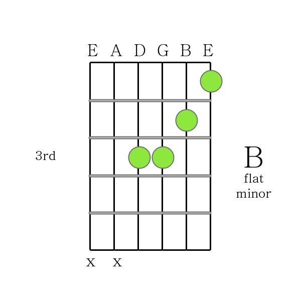 1000+ ideas about B Minor Guitar Chord on Pinterest | Best online ...