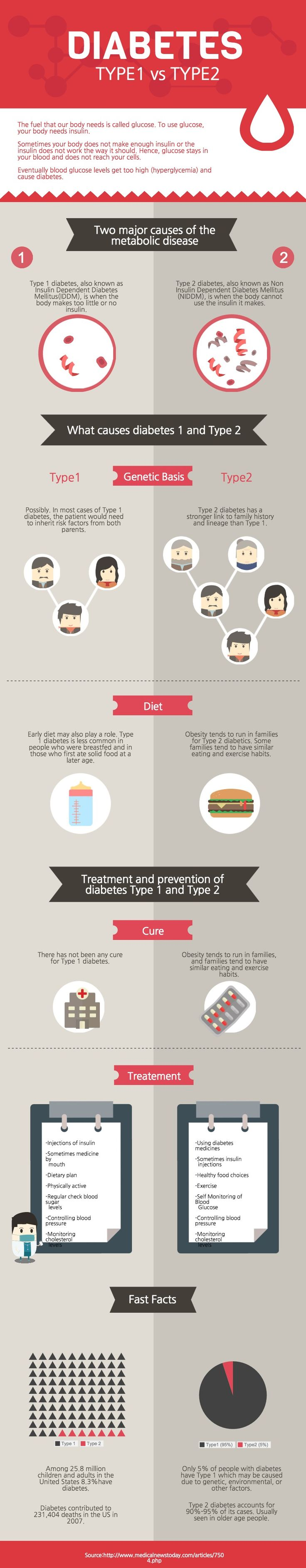 What do you know about Type 1 vs Type 2 Diabetes? This PRO infographic template is perfect for comparing 2 different topics in a visually engaging way. | Create your #infographic at piktochart.com
