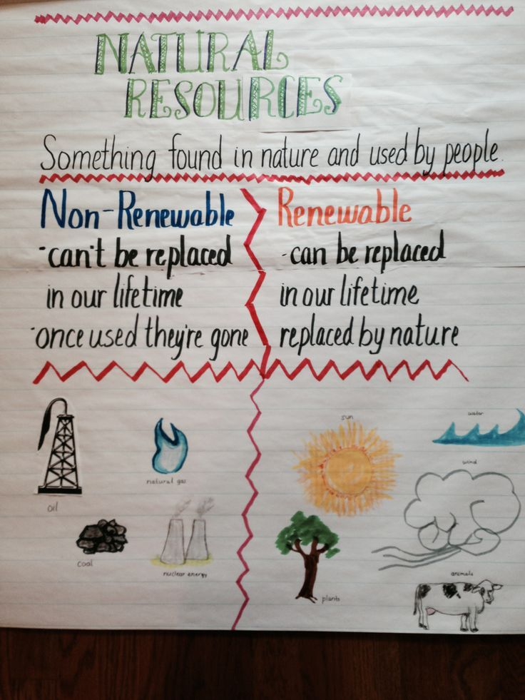 This would be a fun way to teach the differences between renewable and nonrenewable resources.  This would help the visual learners to see what each resource looks like.  Students could also copy this onto their own paper and put into an interactive notebook to check for future reference.