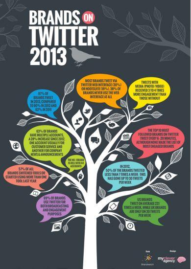 L'utilisation de #Twitter par les marques en 2013 #Social #Media #Communication