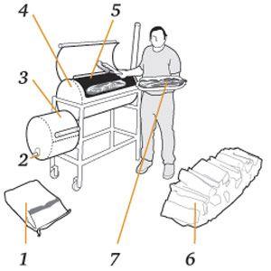 Build Your Own Backyard Smoker - Popular Mechanics