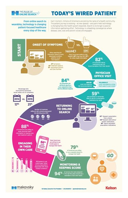 Report : Poll shows all ages seek digital health tools - Digital Health Patient Journey Infographic - Medical Marketing and Media - February 2015