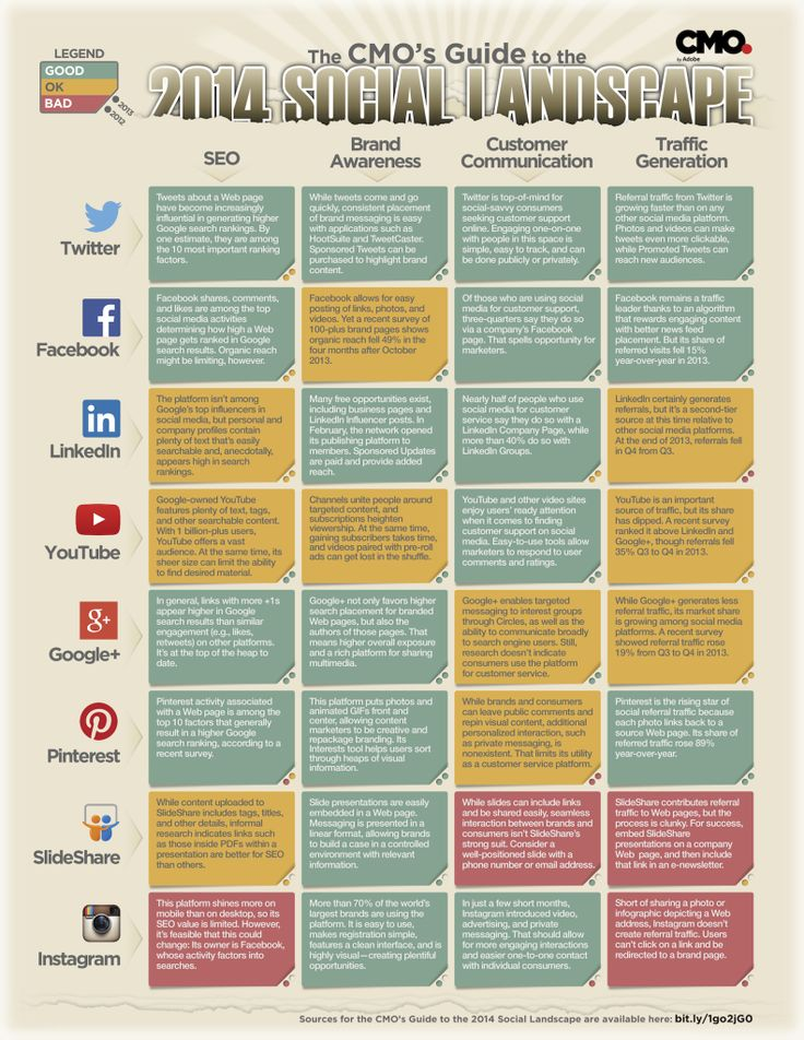 421 Best images about Infographics on Pinterest In italia