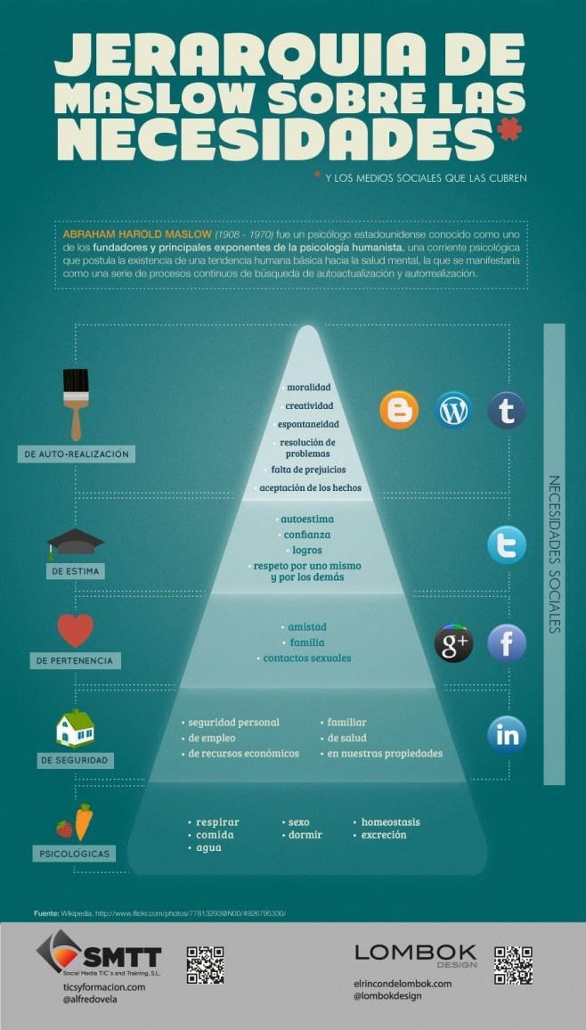 Infografía realizada por Lombok Design y Social Media TIC's and Training, sobre el Social Media y la teoría de las necesidades de Maslow