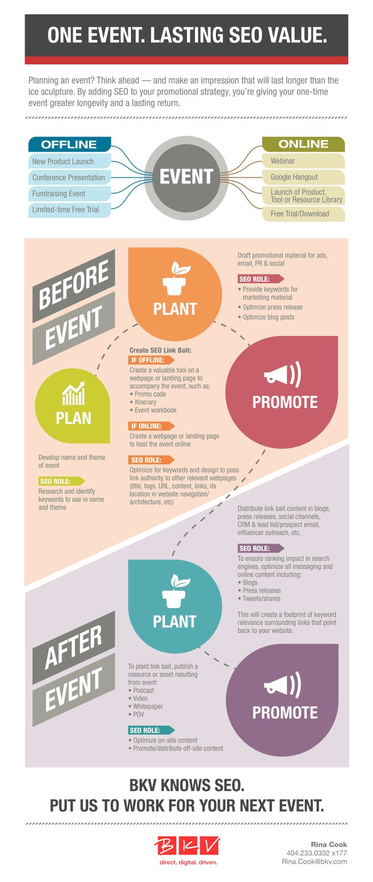One Event. Lasting SEO Value #Infographic #SEO