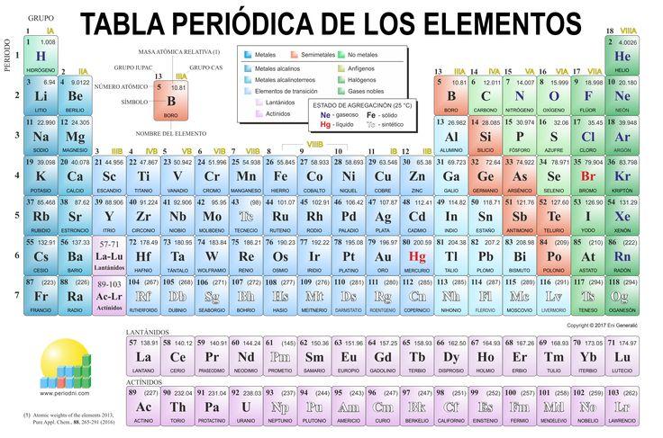 tabla-periodica-en-pdf-para-imprimir lino gtam Pinterest - new tabla periodica de los elementos i