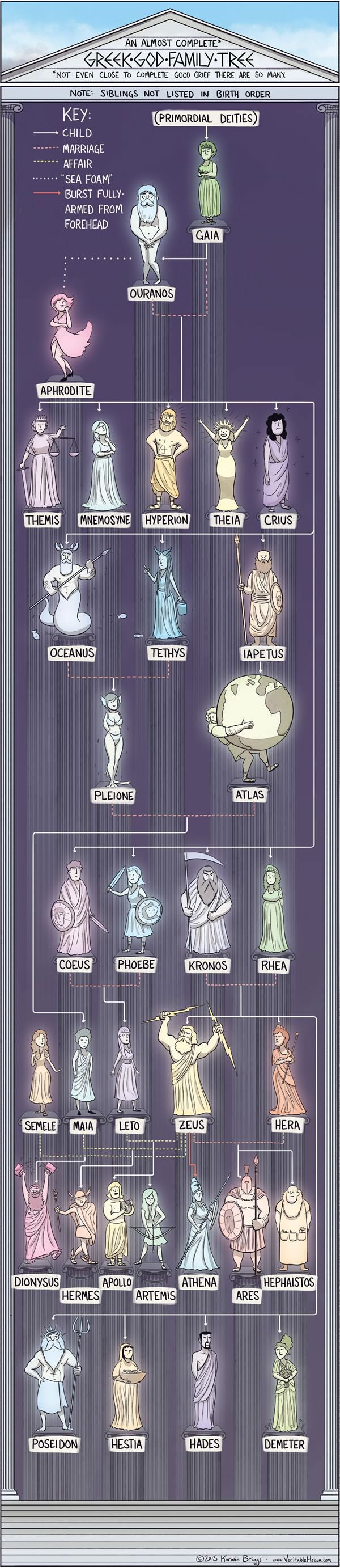 17 best ideas about greek mythology greek gods an almost sort of complete greek god family tree though there are wayyyy