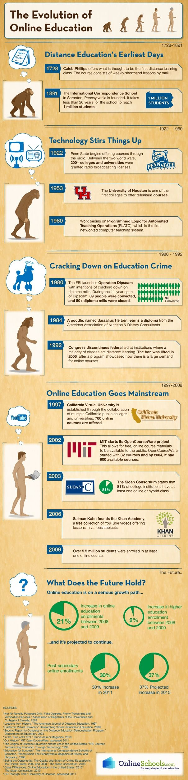 best images about disruptive change and innovation in higher the evolution of online education 2009