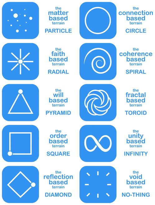 Meet The Ten Terrains Of Consciousness. Which one is YOUR Terrain? #TenTerrains
