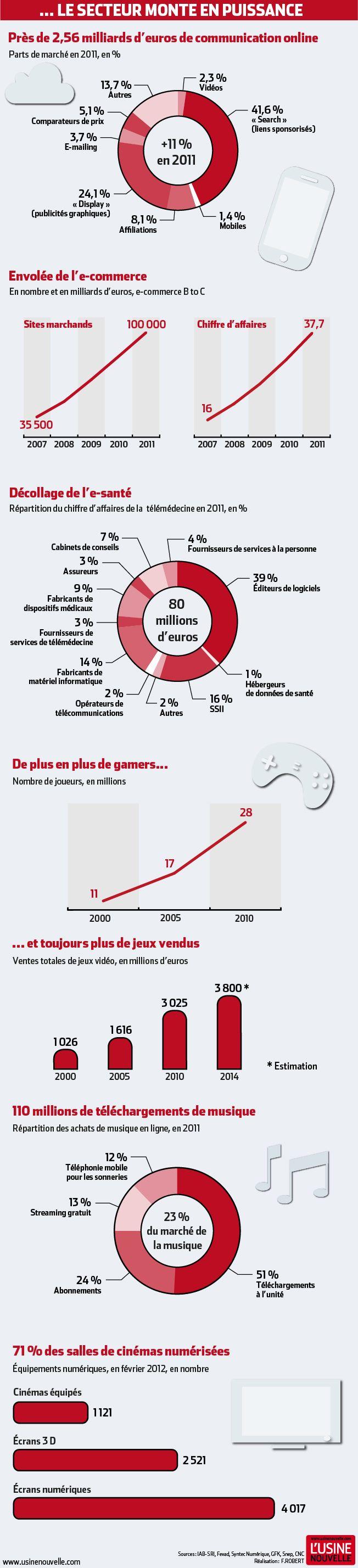 Les chiffres de l'industrie du numérique en France mis en infographie par L'usine Nouvelle.