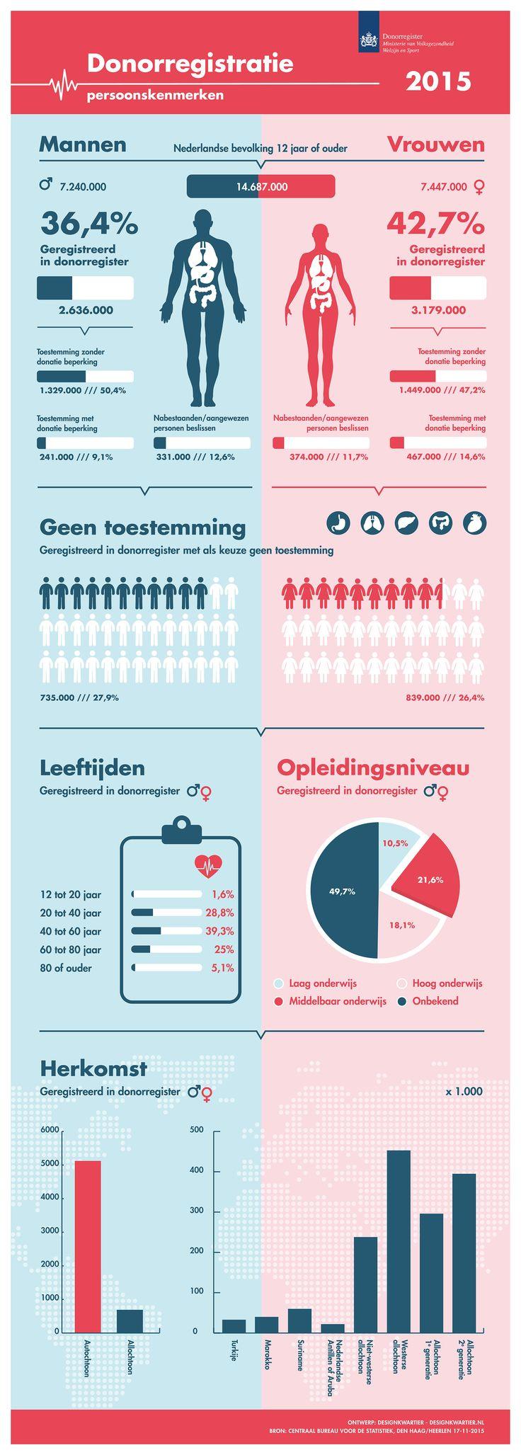 Infographic Donorregistratie 2015, ontwerp www.designkwartier.nl #infographic #design #grafisch #ontwerp #dutch #donor #medisch #vormgeving #designkwartier