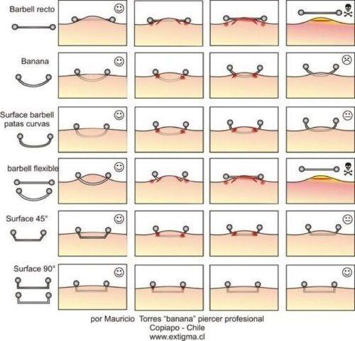 Image result for dermal clit piercing