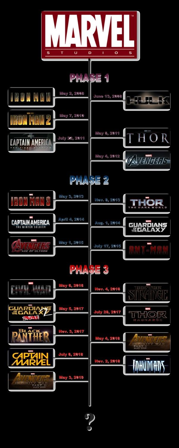 Pin by Sara Pecina on Things* in 2019 | Marvel cinematic