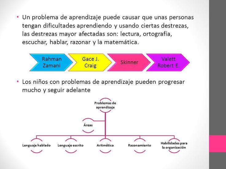 Problemas+de+aprendizaje+Habilidades+para+la+organización.jpg (960×720)