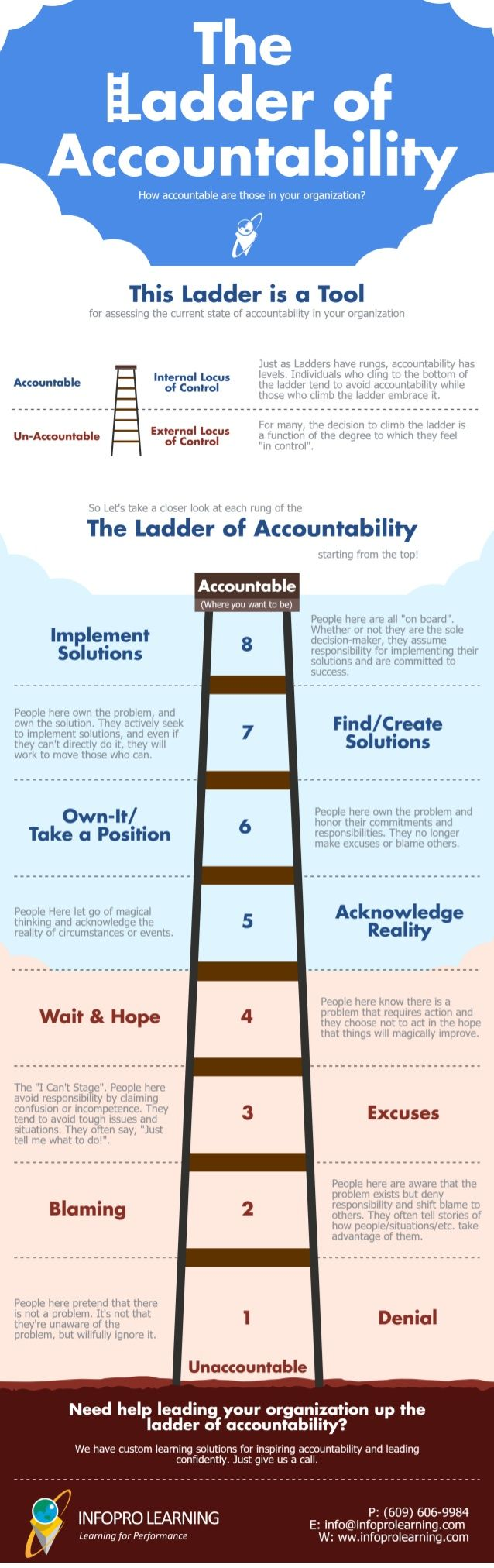 accountability ladder diagram 11 best funnel model images on pinterest | info graphics ... reading a ladder diagram #8