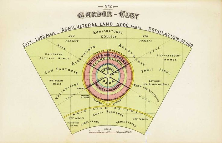 Ebenezer Howard, Diagram of a Garden City, from his Garden Cities of To-morrow, S. Sonnenschein & co., ltd., London, 1902.